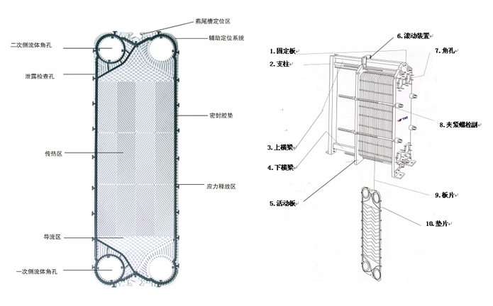 可拆式板式换热器介绍